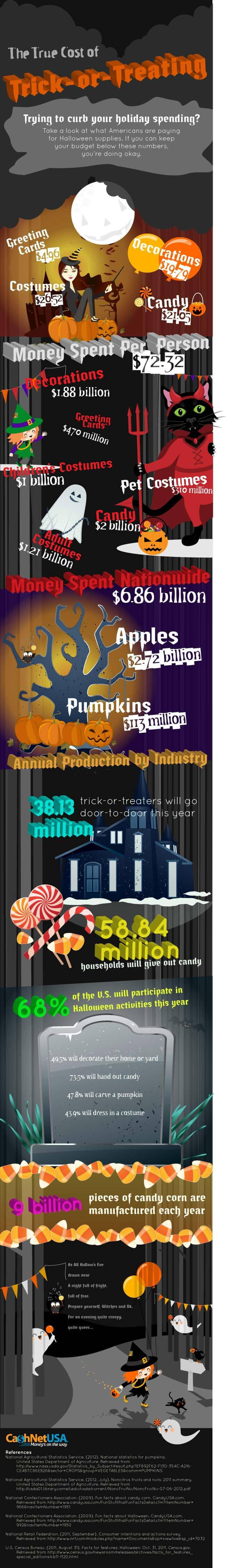 The True Cost of Trick-or-Treating (infographic)