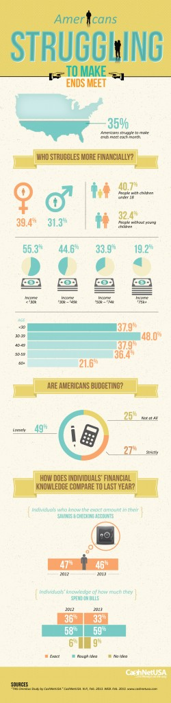 Americans Struggling to Make Ends Meet (Infographic)
