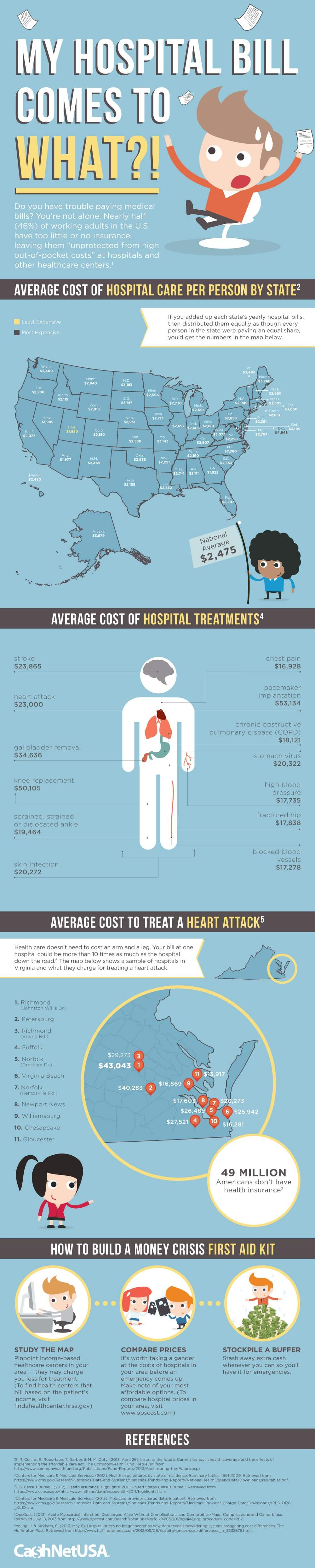 My Hospital Bill Comes to WHAT?! (Infographic)