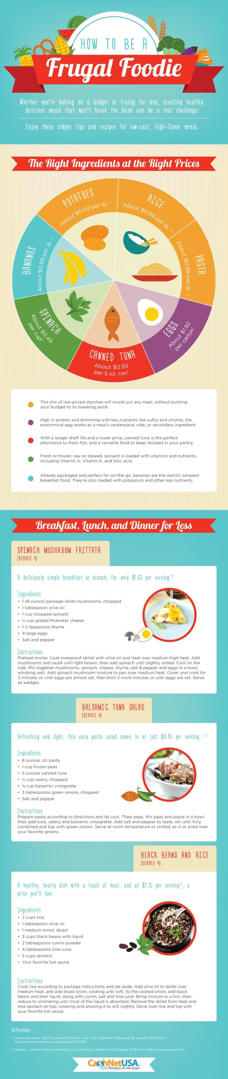 Frugal Feasting for Beginners (Infographic)