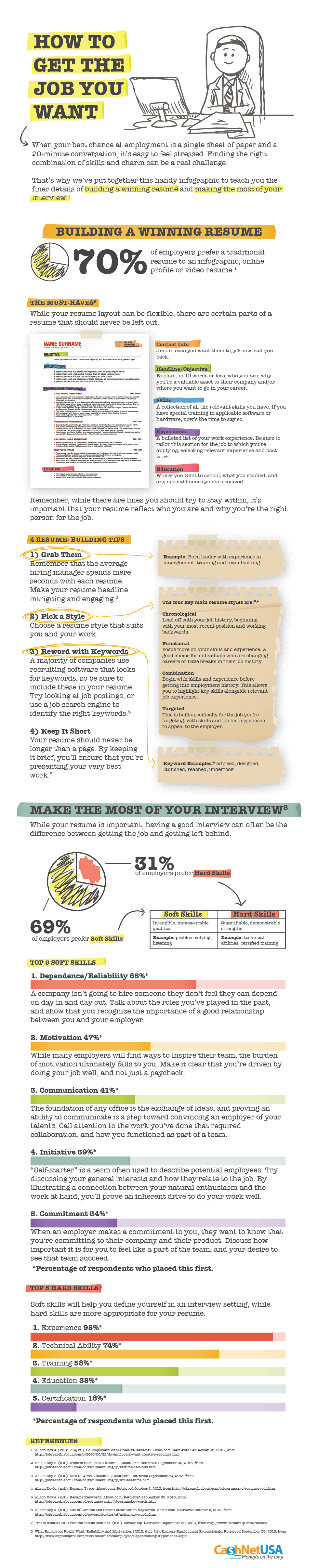 How to Get the Job You Want (Infographic)