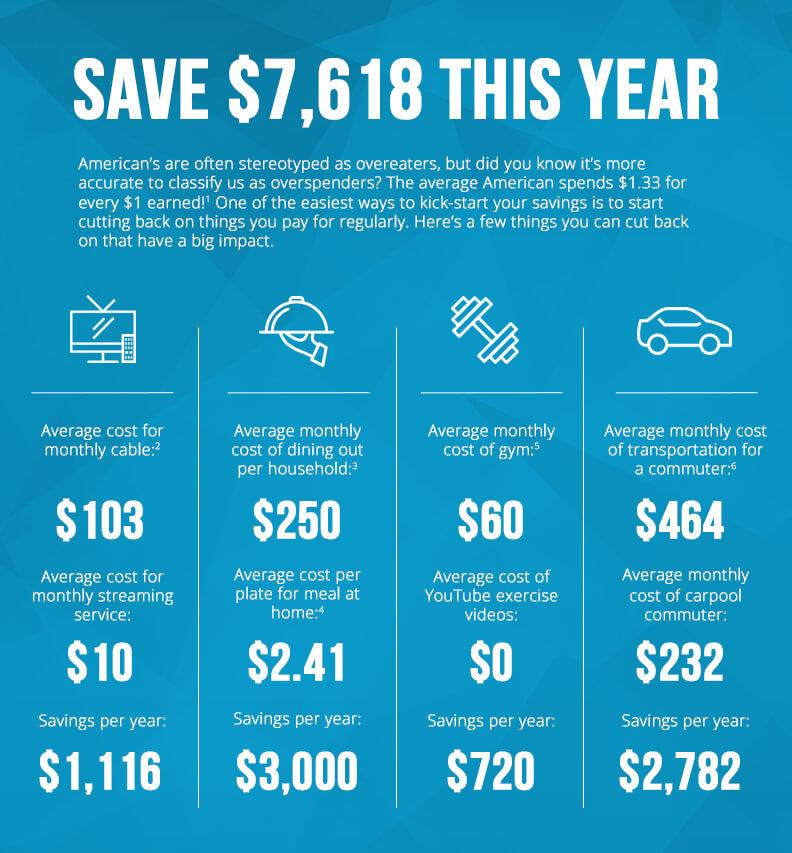 save money infographic