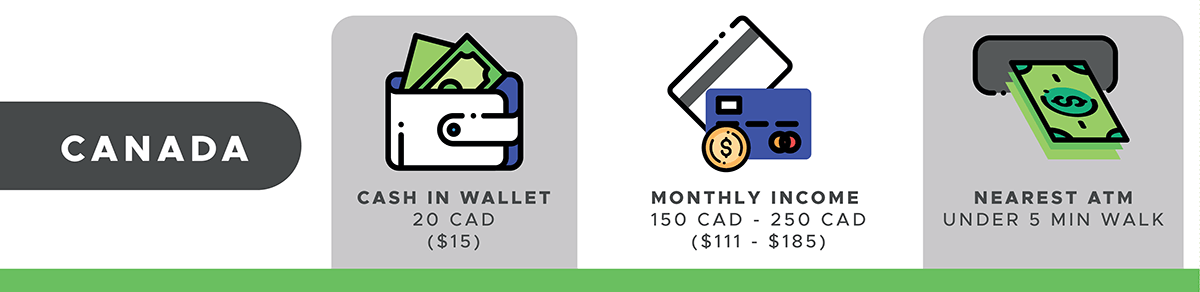 What's in Your Wallet Data Points Canada
