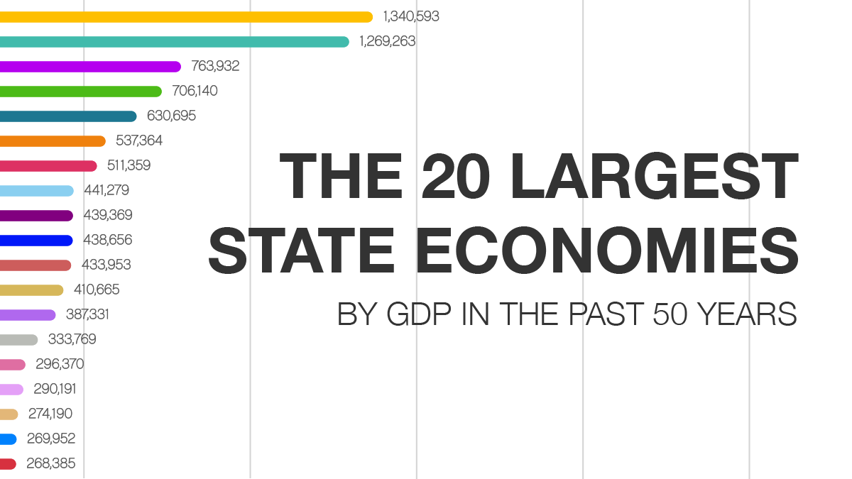 The 20 Largest State Economies by GDP in the Past 50 Years