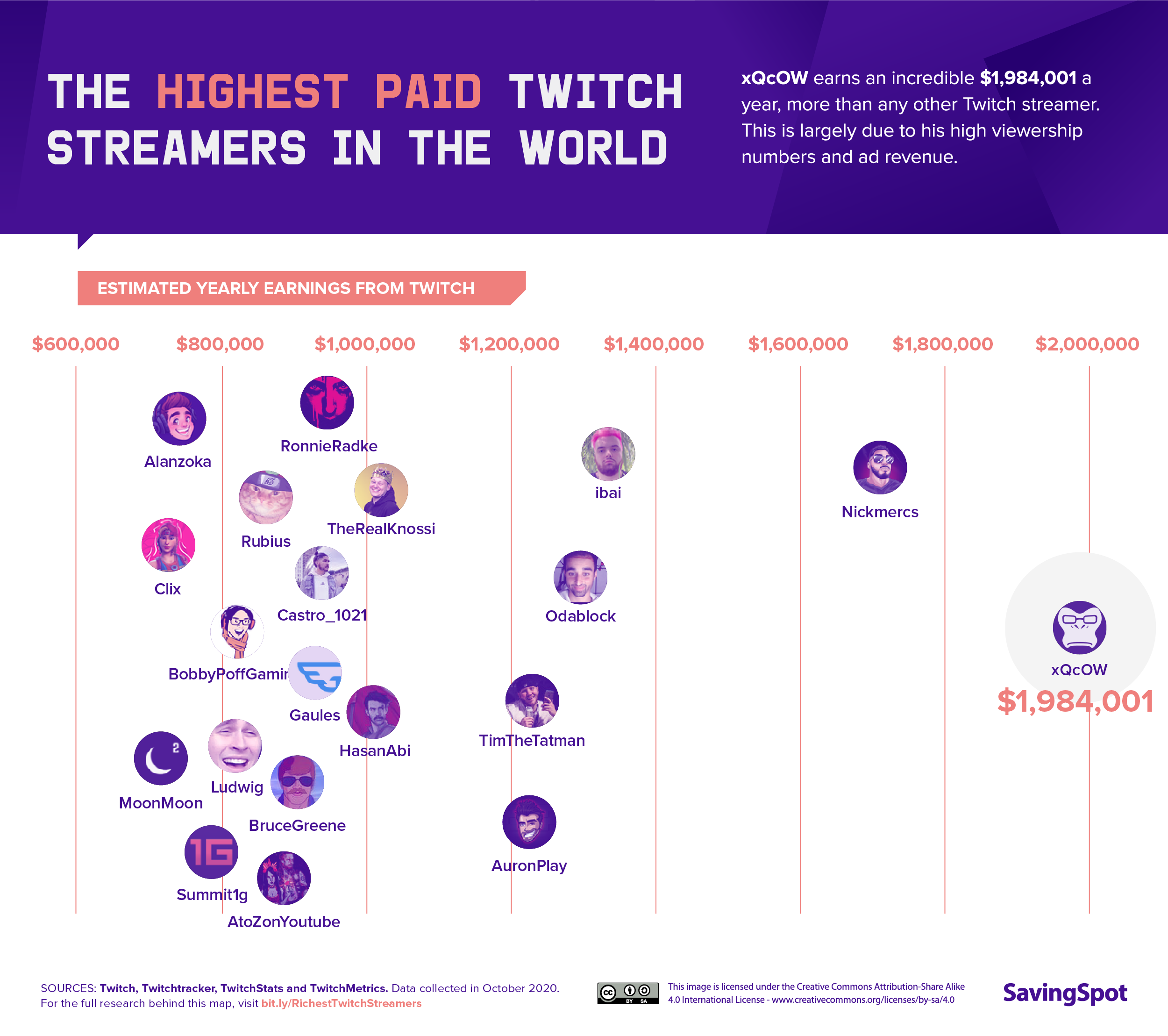 Highest-Paid Twitch Streamers in the World