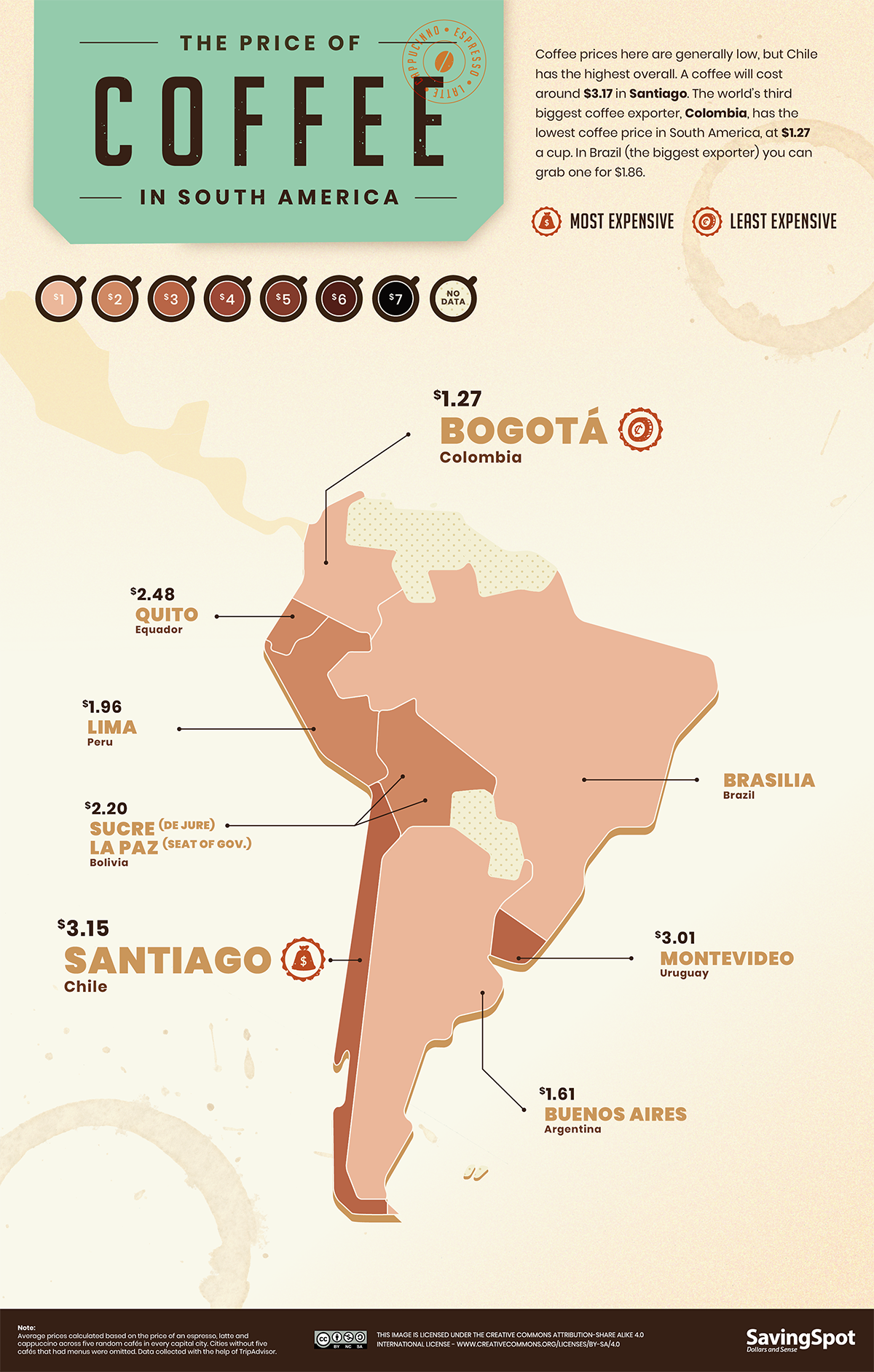 price of coffee in south America