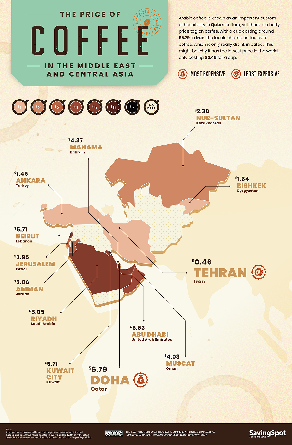 the price of coffee in Middle East & Central Asia