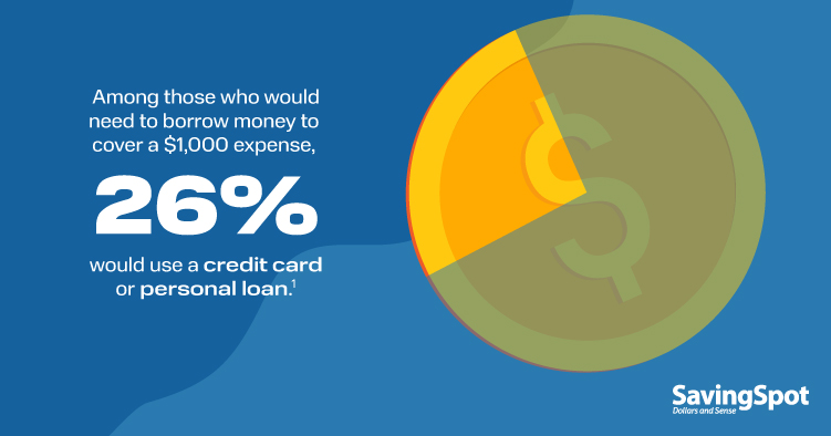 Among those who would need to borrow money to cover a $1,000 expense, 26% would use a credit card or personal loan.