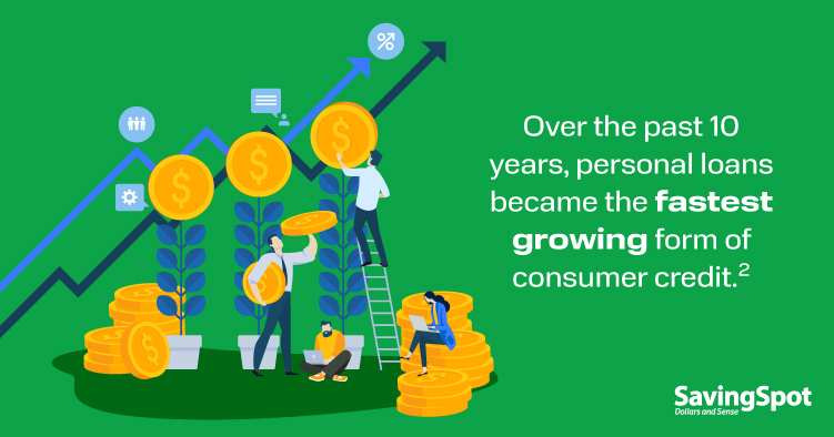 Over the past 10 years, personal loans became the fastest growing form of consumer credit.