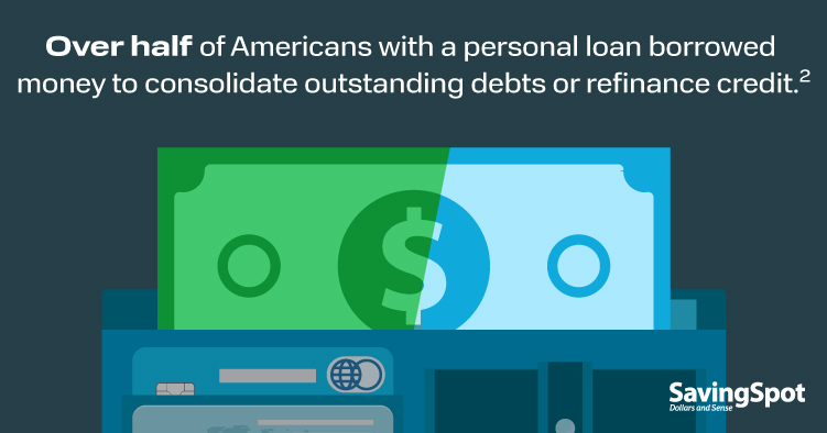 Over half of Americans with a personal loan borrowed money to consolidate outstanding debts or refinance credit.