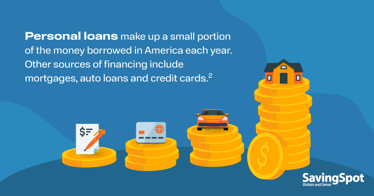 Personal loans make up a small portion of the money borrowed in America each year. Other sources of financing include mortgages, auto loans and credit cards.
